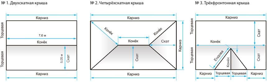 РАСЧЕТ КРОВЛИ